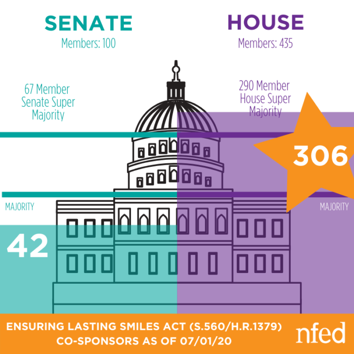 Graphic of the U.S. Capitol Building. Text reads how many co-sponsors in the house and the senate.